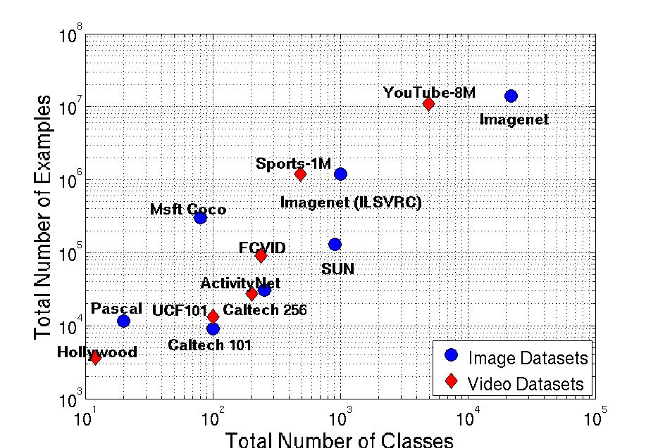 Large-Scale Video Classification with Cloud Computing